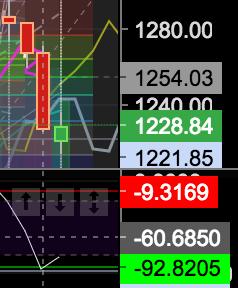 Золото. Анализ рынка