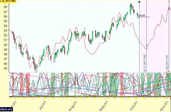Финансовые рынки сегодня