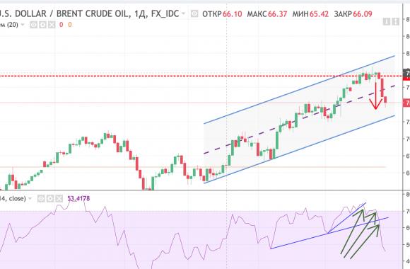 Срочный рынок московской биржи. Сделки. Нефть 24.05.18